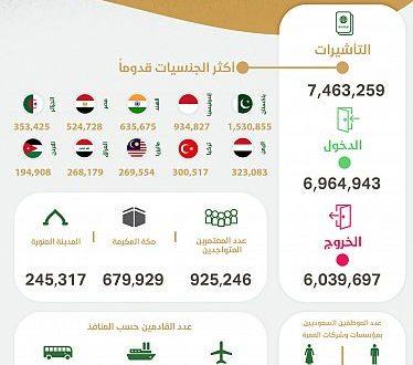 وصول أكثر من 6.9 مليون معتمر إلى المملكة